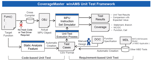 GAIO CoverageMaster Unit-Test Framework