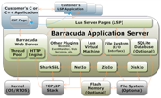 Real Time Logic Barracuda Application Server Structure