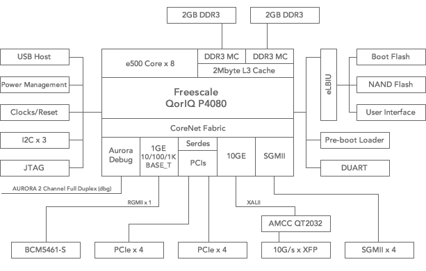 SBC4080 Block Diagramm